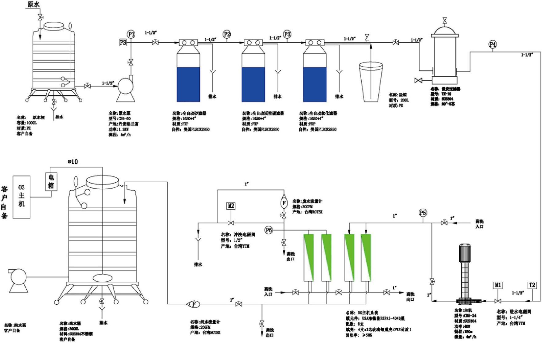桶装水生产方案